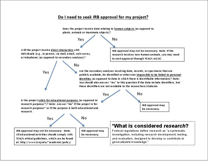 types of research proposals